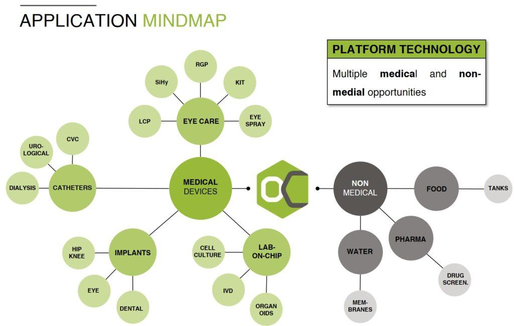 Application Mindmap - LipoCoat